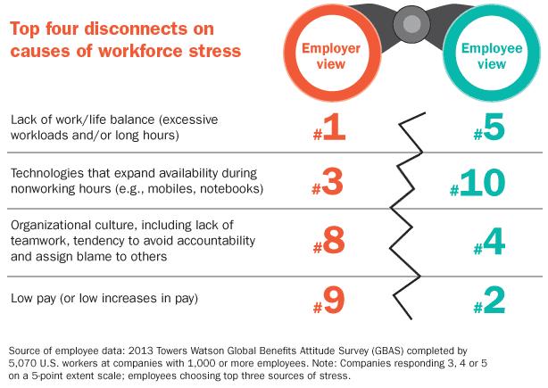 Towers Watson Employee Stress Survey, 2013, 2014