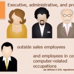 Infographic: Employees Exempt From Both Minimum and Overtime Pay