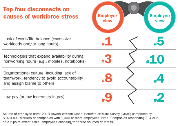 Towers Watson Employee Stress Survey, 2013, 2014